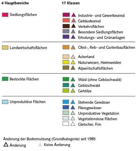 Legende zur Visualisierung der Standardnomenklatur der Arealstatistik im Geoportal Bund