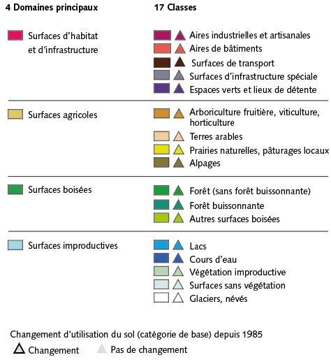 Légende pour la visualisation de la nomenclature standard de la statistique de la superficie dans le géoportail fédéral
